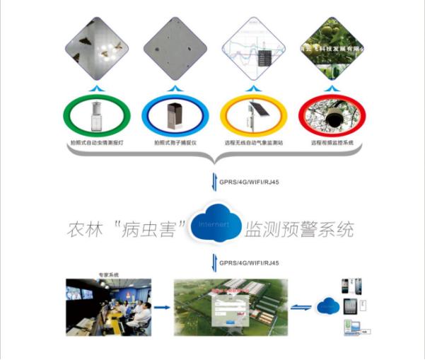 农业四情监控系统
